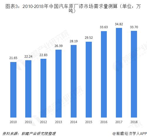 图表3:2010-2018年中国汽车原厂漆市场需求量测算(单位:万吨)