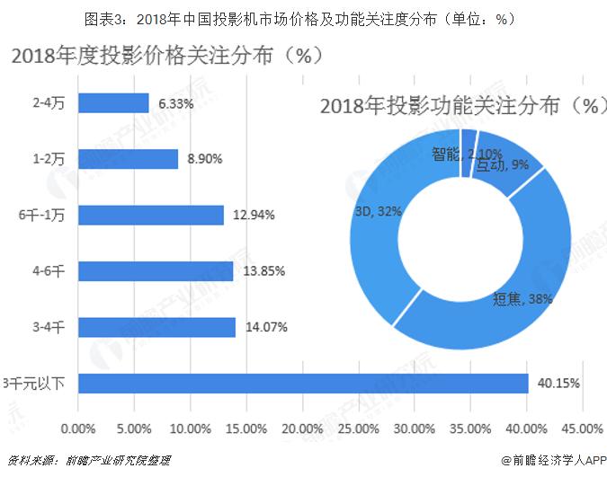 图表3:2018年中国投影机市场价格及功能关注度分布(单位:%)