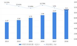 2018年<em>汽车</em>养护行业市场现状与发展趋势—<em>汽车</em>从增量走向存量时代,推动养护行业发展【组图】