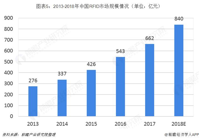 图表5:2013-2018年中国RFID市场规模情况(单位:亿元)