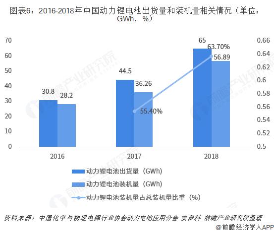 图表6:2016-2018年中国动力锂电池出货量和装机量相关情况(单位:GWh,%)