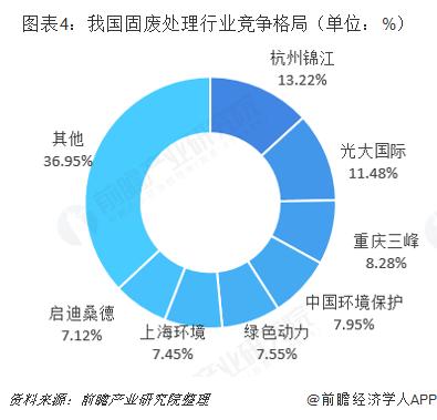 图表4:我国固废处理行业竞争格局(单位:%)