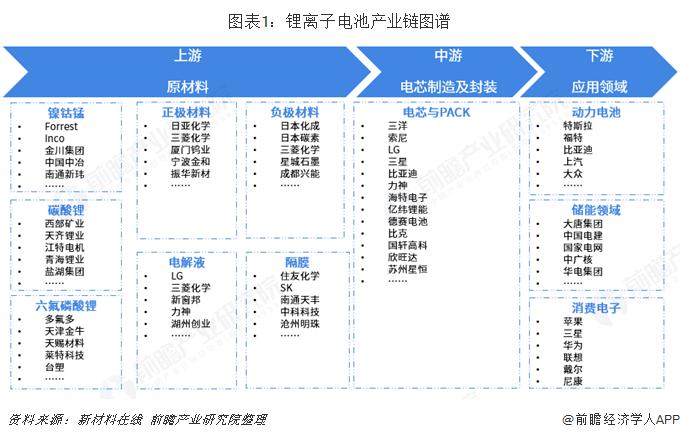 图表1:锂离子电池产业链图谱