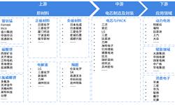 中国锂电池产业迁移路径及锂电池产业发展趋势全景图