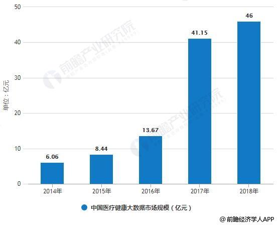 2014-2018年中国医疗健康大数据市场规模统计情况及预测