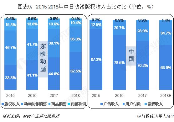 图表9:2015-2018年中日动漫版权收入占比对比(单位:%)