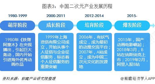 图表3:中国二次元产业发展历程