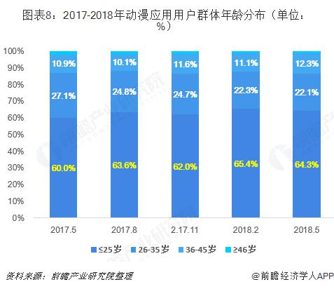 图表8:2017-2018年动漫应用用户群体年龄分布(单位: %)