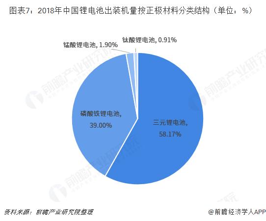 图表7:2018年中国锂电池出装机量按正极材料分类结构(单位:%)