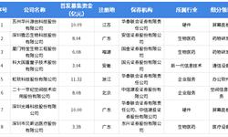 """2019年中国科创板第二批受理企业名单及详细解读 第二批受理企业共9家,企业""""科?#35789;?#24615;?#22791;?#24378;"""