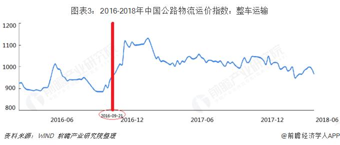 图表3:2016-2018年中国公路物流运价指数:整车运输