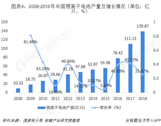 图表4:2008-2018年中国锂离子电池产量及增长情况(单位:亿只,%)