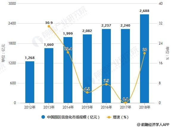 2012-2018年中国园区信息化市场规模统计及增长情况预测