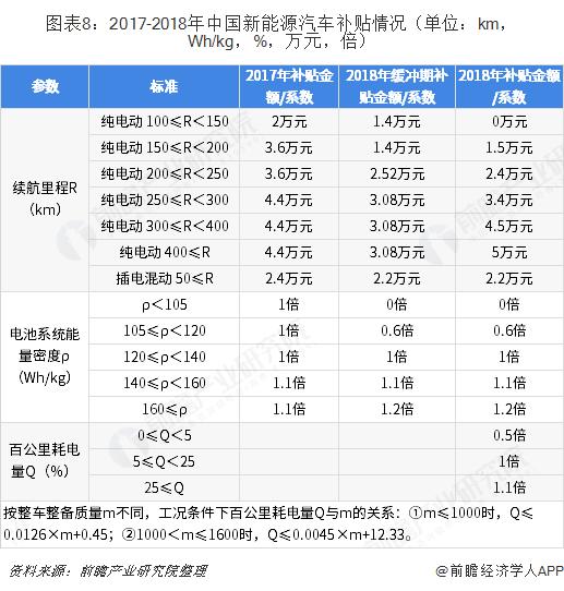 图表8:2017-2018年中国新能源汽车补贴情况(单位:km,Wh/kg,%,万元,倍)