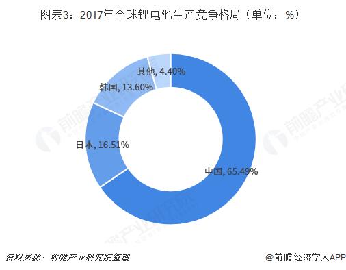 图表3:2017年全球锂电池生产竞争格局(单位:%)