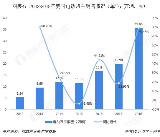 图表4:2012-2018年美国电动汽车销售情况(单位:万辆,%)