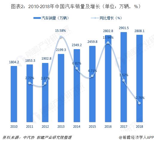图表2:2010-2018年中国汽车销量及增长(单位:万辆,%)