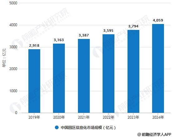 2019-2024年中国园区信息化市场规模统计情况及预测