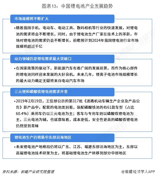 图表13:中国锂电池产业发展趋势