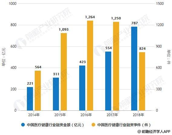 2014-2018年中国医疗健康行业融资事件及金额统计情况
