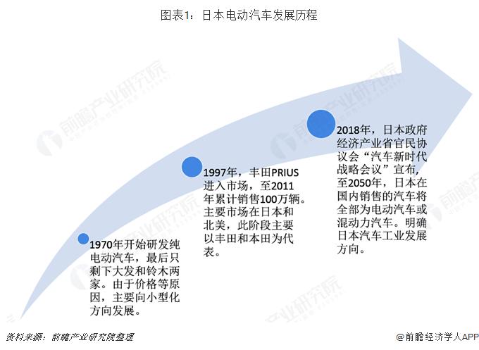 图表1:日本电动汽车发展历程