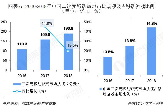 图表7:2016-2018年中国二次元移动游戏市场规模及?#23478;?#21160;游戏比例(单位:亿元,%)