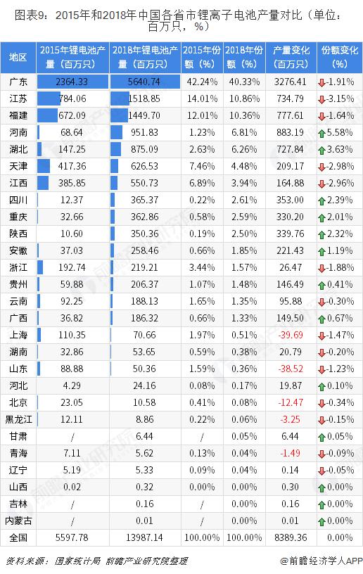 图表9:2015年和2018年中国各省市锂离子电池产量对比(单位:百万只,%)