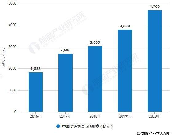 2016-2020年中国冷链物流市场规模统计情况及预测