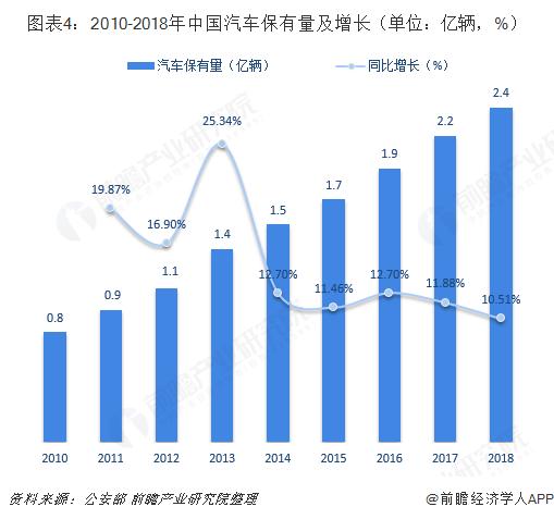 图表4:2010-2018年中国汽车保有量及增长(单位:亿辆,%)