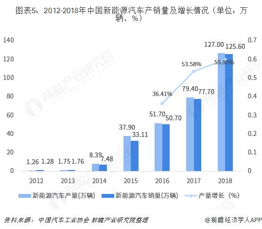 图表5:2012-2018年中国新能源汽车产销量及增长情况(单位:万辆,%)