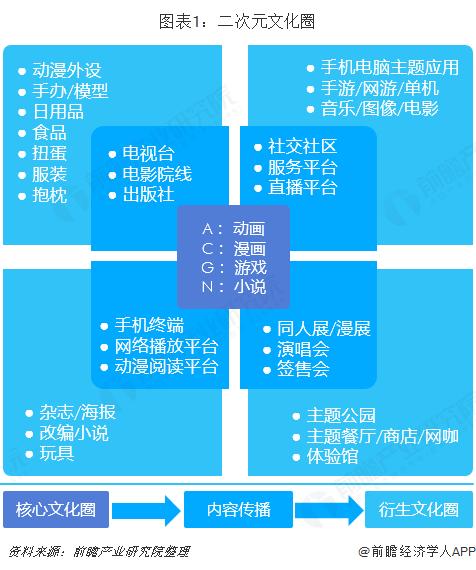 图表1:二次元文化圈
