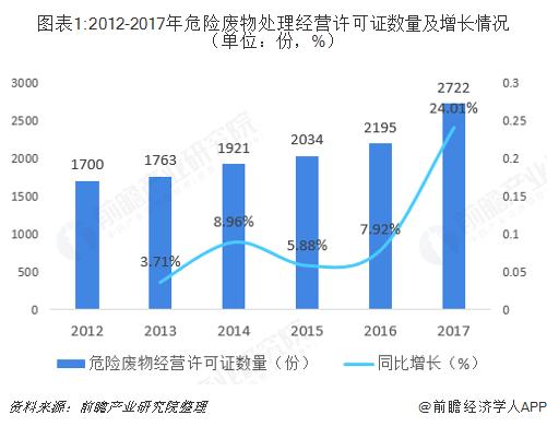 图表1:2012-2017年危险废物处理经营许可证数量及增长情况(单位:份,%)