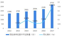 2018年中国固<em>废</em><em>处理</em>行业市场竞争与发展趋势 市场中暂无绝对龙头企业出现【组图】