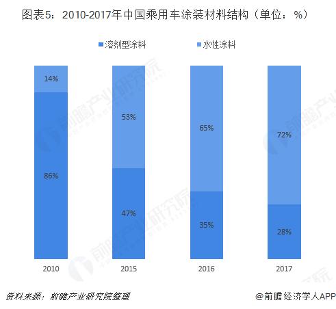 图表5:2010-2017年中国乘用车涂装材料结构(单位:%)