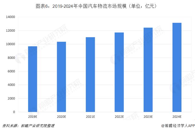 图表6:2019-2024年中国汽车物流市场规模(单位:亿元)