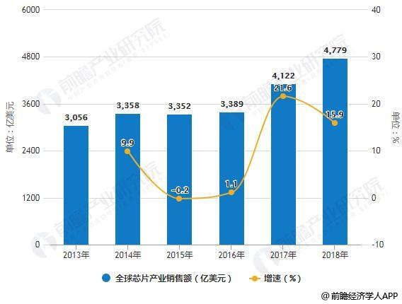 2013-2018年全球、中国芯片产业销售额统计及增长情况预测