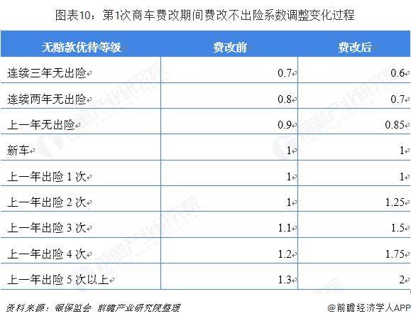 图表10:第1次商车费改期间费改不出险系数调整变化过程