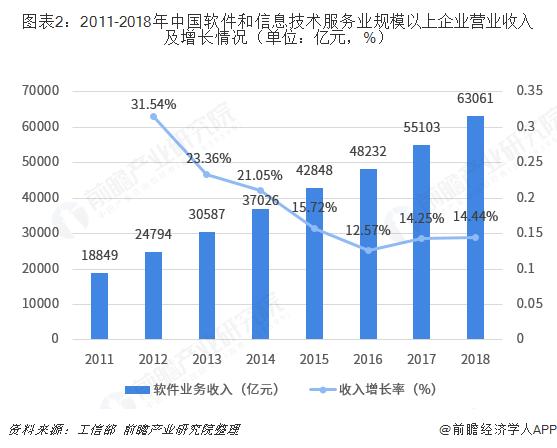 图表2:2011-2018年中国软件和信息技术服务业规模以上企业营业收入及增长情况(单位:亿元,%)