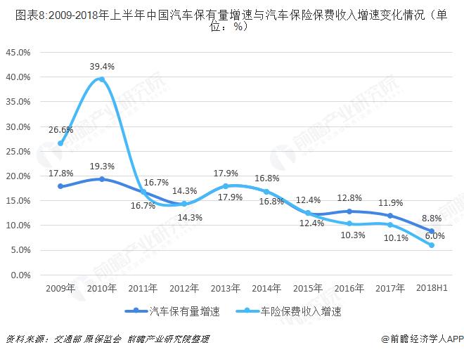 图表8:2009-2018年上半年中国汽车保有量增速与汽车保险保费收入增速变化情况(单位:%)