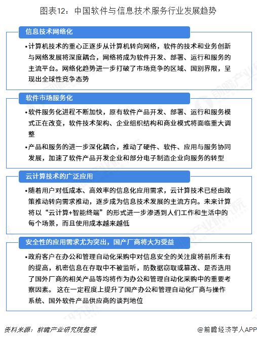 圖表12:中國軟件與信息技術服務行業發展趨勢