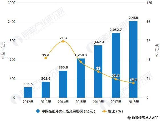 2012-2018年中国在线外卖市场交易规模统计及增长情况预测