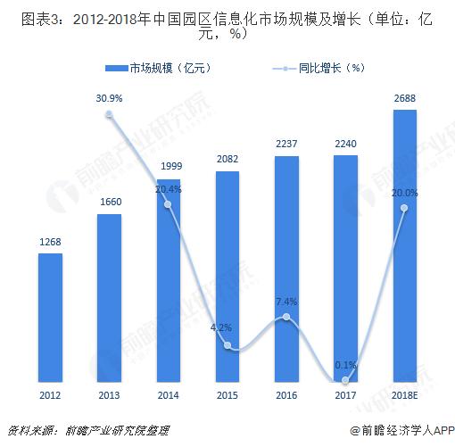 图表3:2012-2018年中国园区信息化市场规模及增长(单位:亿元,%)