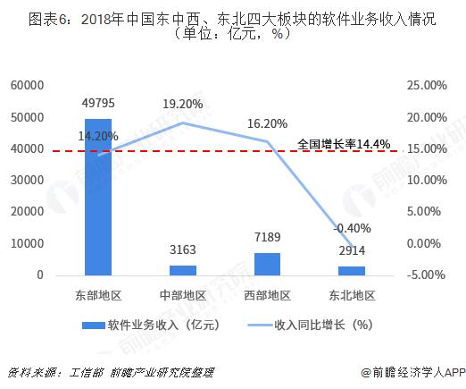 图表6:2018年中国东中西、东北四大板块的软件业务收入情况(单位:亿元,%)