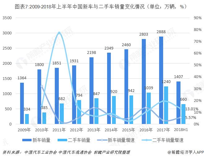 图表7:2009-2018年上半年中国新车与二手车销量变化情况(单位:万辆,%)