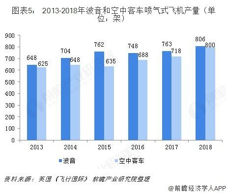 图表5: 2013-2018年波音和空中客车喷气式飞机产量(单位:架)