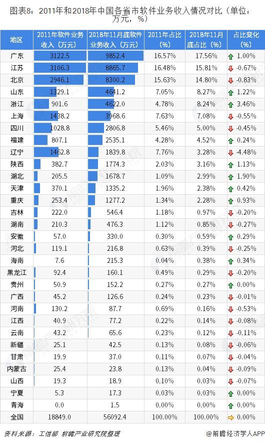 图表8:2011年和2018年中国各省市软件业务收入情况对比(单位:万元,%)