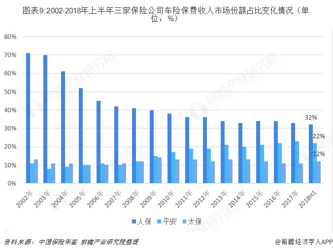 图表9:2002-2018年上半年三家保险公司车险保费收入市场份额占比变化情况(单位:%)