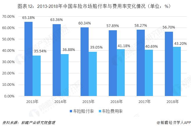 图表12:2013-2018年中国车险市场赔付率与费用率变化情况(单位:%)