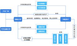 预见2019:《中国<em>汽车保险</em>产业全景图谱》(附市场规模、竞争格局、监管现状、发展趋势)