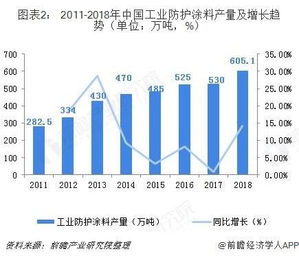 图表2: 2011-2018年中国工业防护涂料产量及增长趋势(单位:万吨,%)